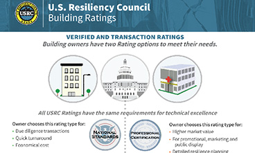 USRC Rating Types